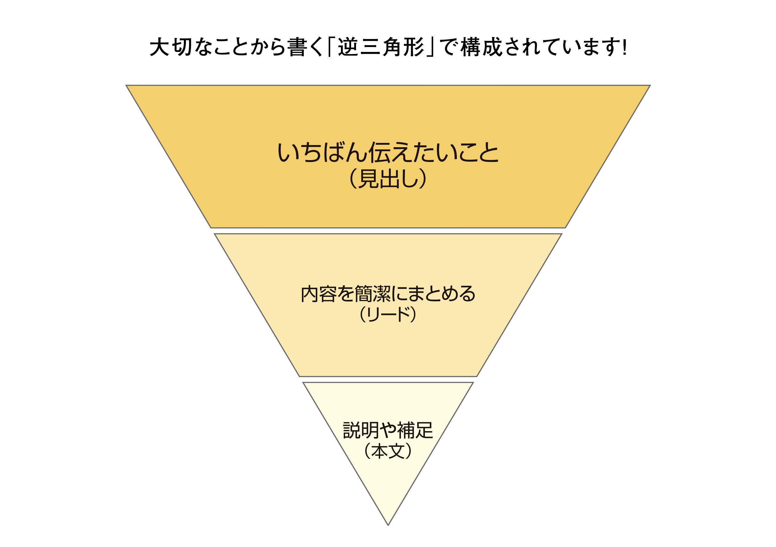 新聞の記事は逆三角形で構成